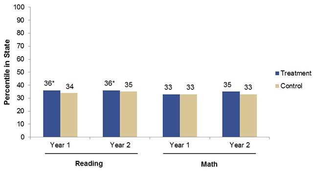 Improvements in student achievement were seen in reading; math also saw gains, but the results were not statistically significant. Source: National Center for Education Evaluation and Regional Assistance