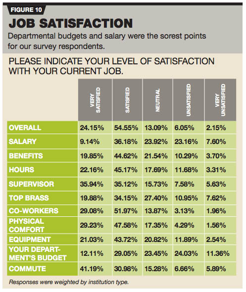 Salary  Job Satisfaction Survey  The Journal
