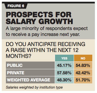 it prospects for salary growth