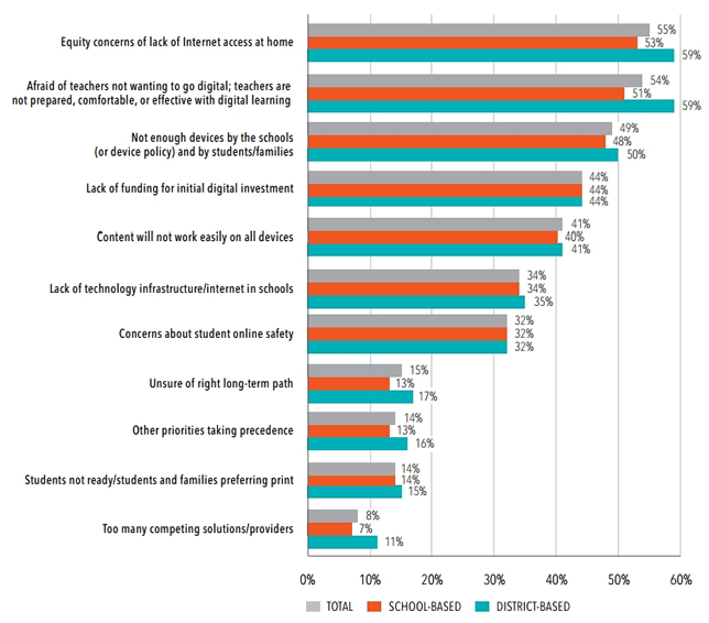 Top concerns in moving to digital content. Source:
