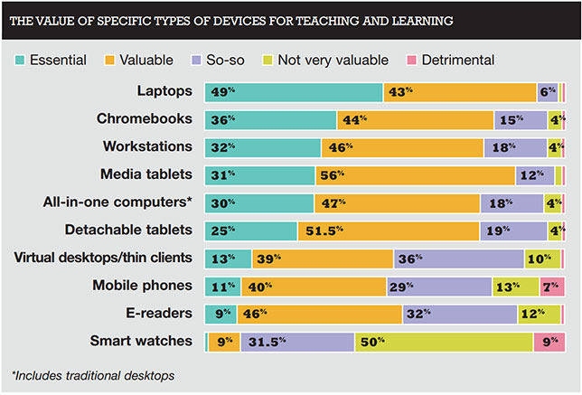 chart showing teachers' attitudes toward specific technologies