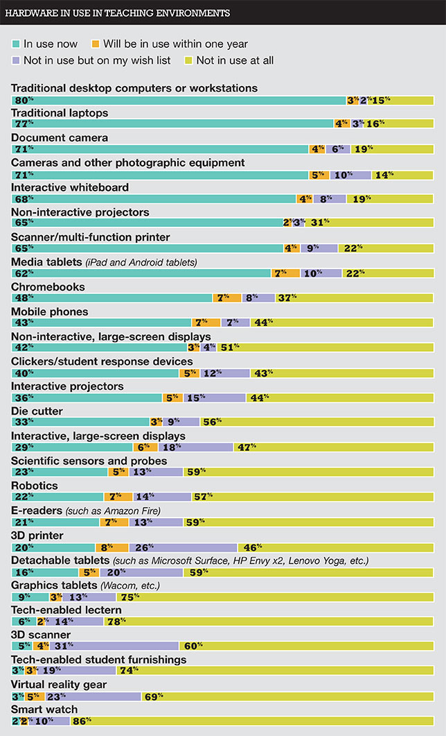 chart showing technologies currently in use by survey participants