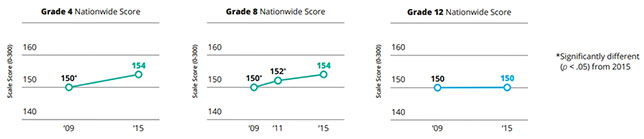 NAEP Science Scores: Younger Students Rack up Gains; Not So Seniors