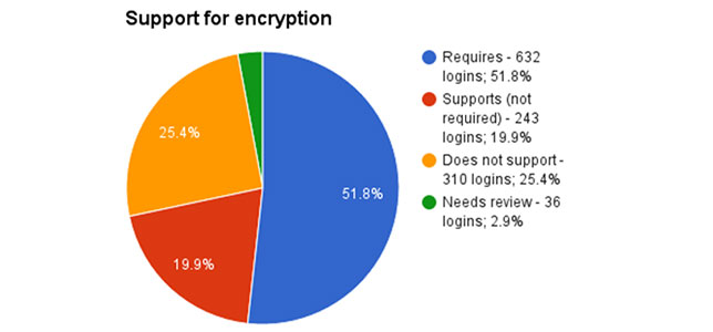 Free Tool Lets Schools Test Encryption of Ed Tech Software
