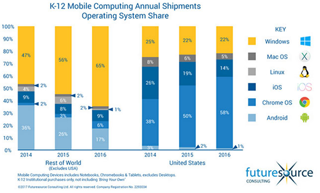 Mobile device share in k-12 schools in the united states