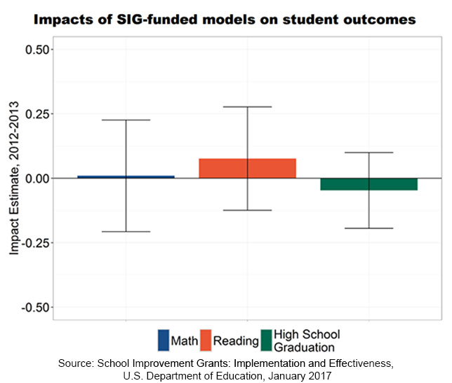 Short-Term Impact of $3 Billion School Improvement Grants: Zilch; Long-Term Impact: TBD