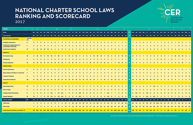 Scorecard: Onerous State Regs Inhibit Public Charter School Growth