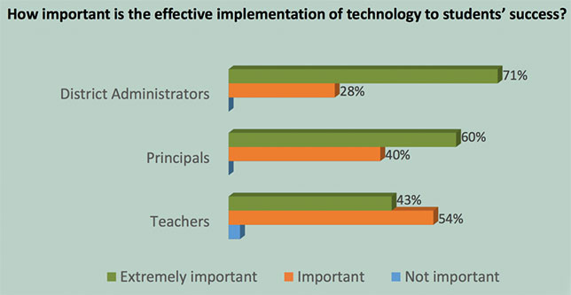 Speak Up Survey 2016 graphic: Importance of effective implementation of education technology