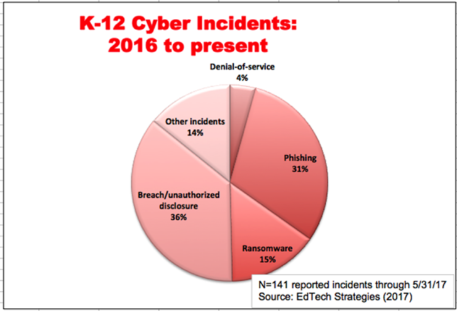 K12 cyber incidents 2016 to present