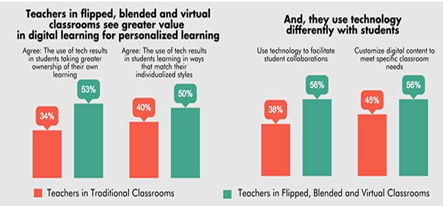 Tech-Savvy Teachers Value Digital Tools for Personalized Learning