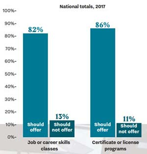 Poll: Academic Achievement Less Valuable than Career Prep